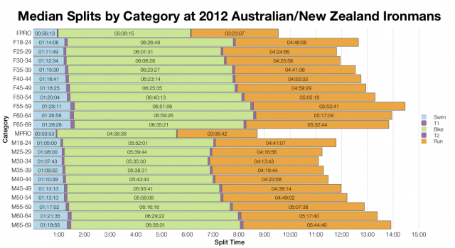 Median Splits by Age Group at 2012 Australian/New Zealand Ironmans