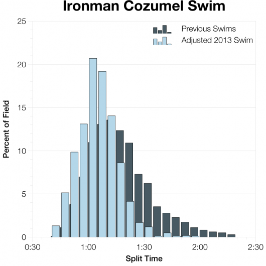 Adjusted Distribution of Swim Times from Ironman Cozumel 2013