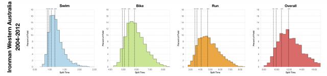 Distribution of Finisher Splits at Ironman Western Australia 2004-2012