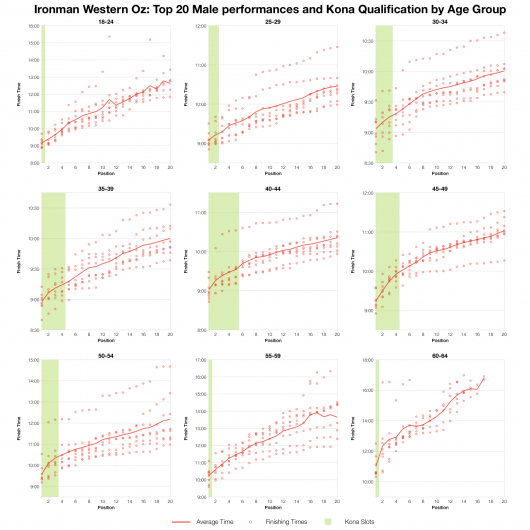 Top 20 Male Age Group Performances and Kona Qualification at Ironman western Australia 2004-2012