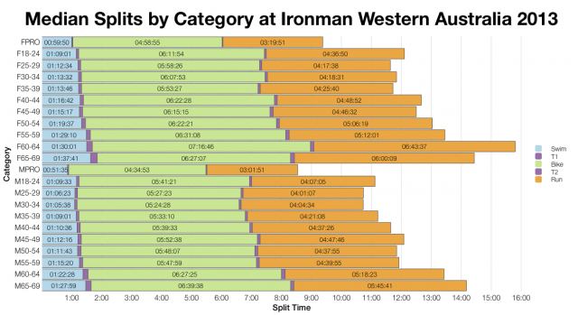 Median Splits by Category at Ironman Western Australia 2013