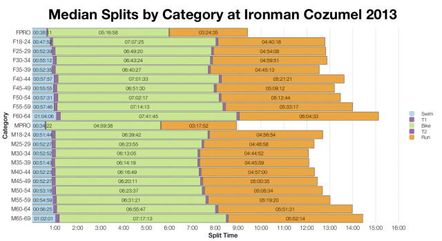 Median Splits by Category at Ironman Cozumel 2013