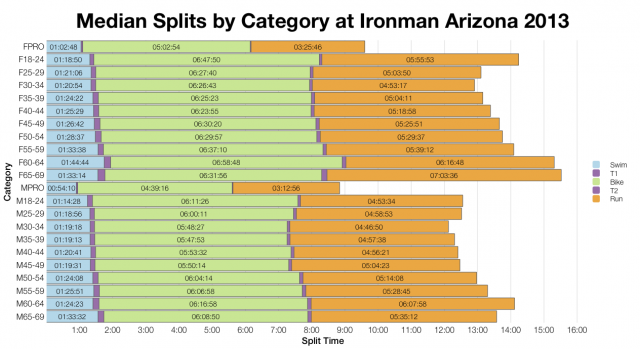 Median Splits by Category at Ironman Arizona 2013