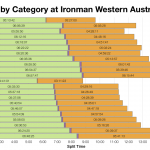 Median Splits by Age Group at Ironman Western Australia 2004-2012