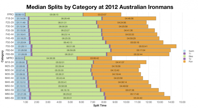 Median Splits by Category at 2012 Australian Ironman Races
