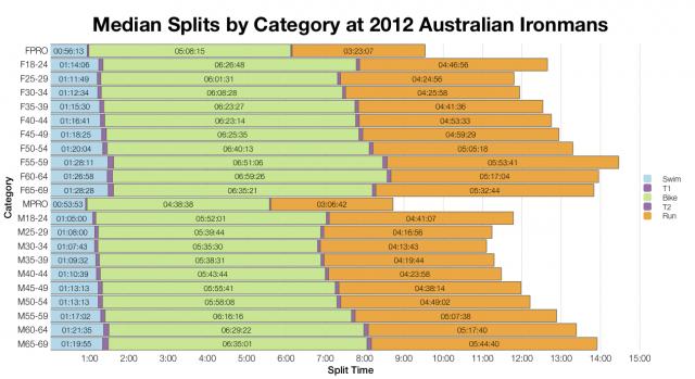 Median Splits by Category at 2012 Australian Ironman Races