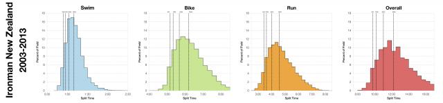 Distribution of Finisher Splits at Ironman New Zealand 2003-2013