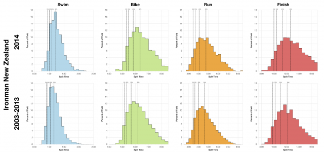Comparison of Finisher Distributions at Ironman New Zealand 2003-2014