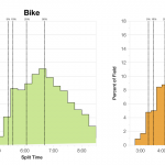 Distribution of Finisher Splits at Ironman Los Cabos 2013