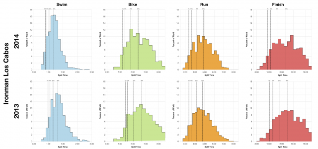 Comparison of 2013 and 2014 Distribution of Finisher Splits at Ironman Los Cabos