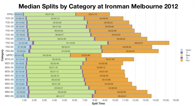 Median Splits by Category at Ironman Melbourne 2012
