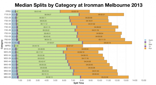 Median Splits by Category at Ironman Melbourne 2013
