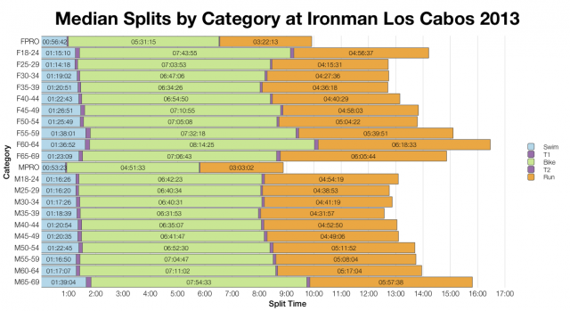 Median Splits by Category at Ironman Los Cabos 2013