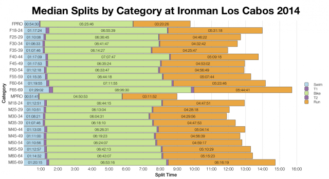 Median Splits by Category at Ironman Los Cabos