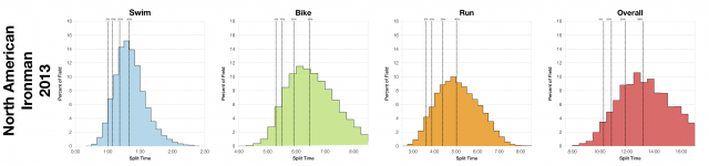 Distribution of Finisher Splits at All 2013 North American Ironman Races