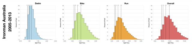 Distribution of Finisher Splits at Ironman Australia 2005 - 2013