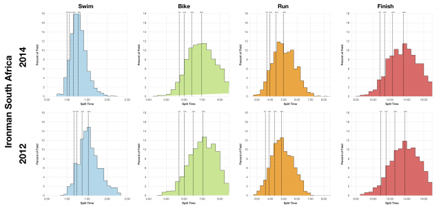 Distribution of Finisher Splits at Ironman South Africa 2012 Vs 2014