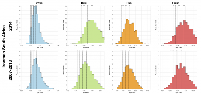 Distribution of Finisher Splits at Ironman South Africa 2014 Compared with Past Races