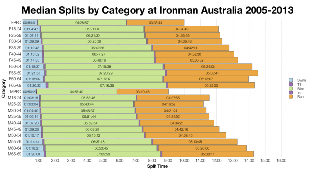 Median Splits by Category at Ironman Australia 2005 - 2013