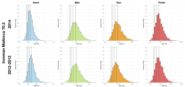 Comparison of Finisher Split Distributions from Ironman Mallorca 70.3 2014 vs 2012-2013