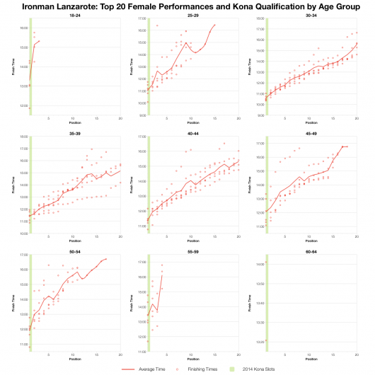 Top 20 Female Age Group Performances and Kona Qualification by Age Group at Ironman Lanzarote