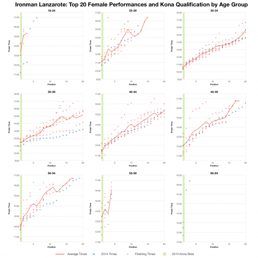 Top 20 Female Performances and Kona Qualification by Age Group at Ironman Lanzarote 2014