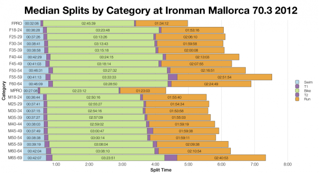 Median Splits by Age Group at Ironman Mallorca 70.3 2012
