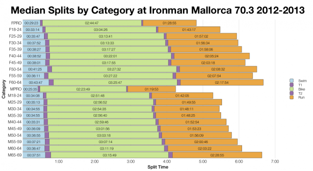 Median Splits by Category at Ironman Mallorca 70.3 2012-2013