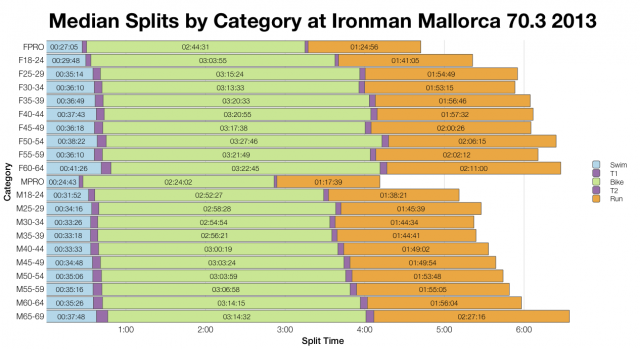 Median Splits by Age Group at Ironman Mallorca 70.3 2013
