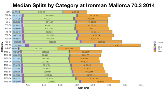 Median Splits by Category at Ironman Mallorca 70.3 2014