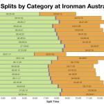 Median Splits by Category at Ironman Australia 2014