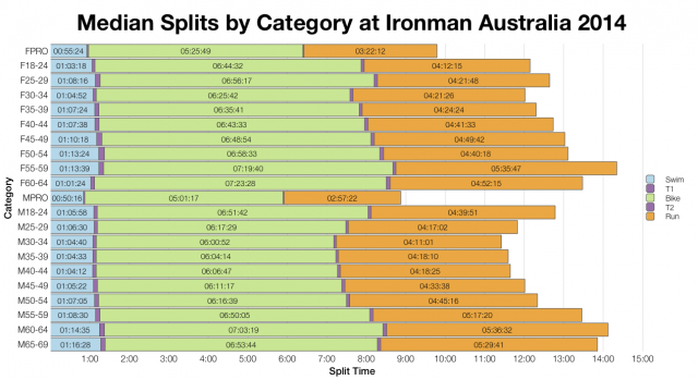 Median Splits by Category at Ironman Australia 2014