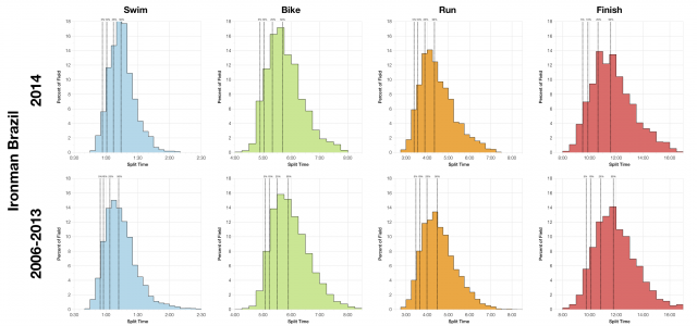 Distribution of Finisher Splits at Ironman Brazil - 2014 and 2011-2013 Compared
