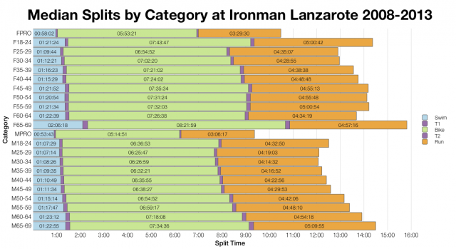 Median Splits by Category at Ironman Lanzarote 2008-2013