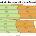 Median Splits by Category at Ironman Texas 2011-2013