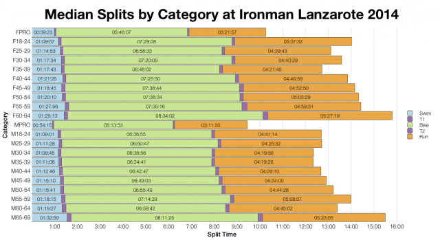 Median Splits by Age Group at Ironman Lanzarote 2014