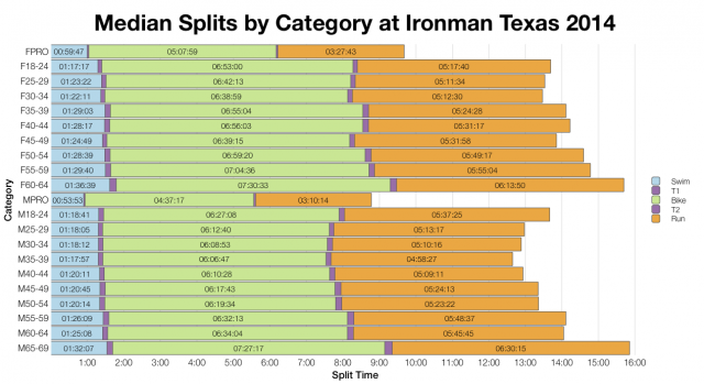 Median Splits by Age Group at Ironman Texas 2014
