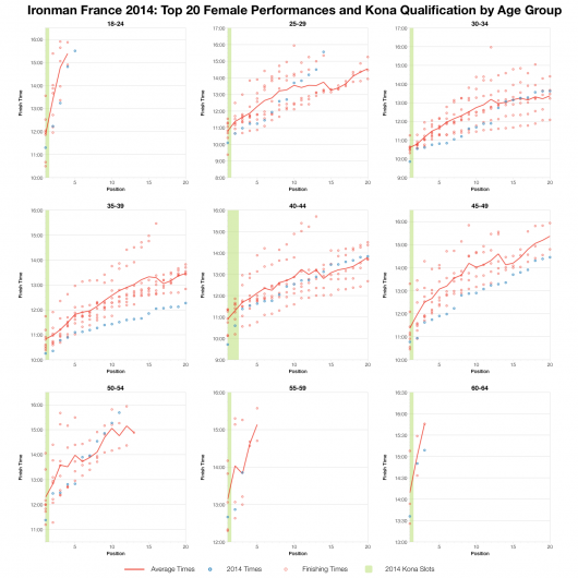 Top Twenty Female Performances and Kona Qualification by Age Group at Ironman France 2014