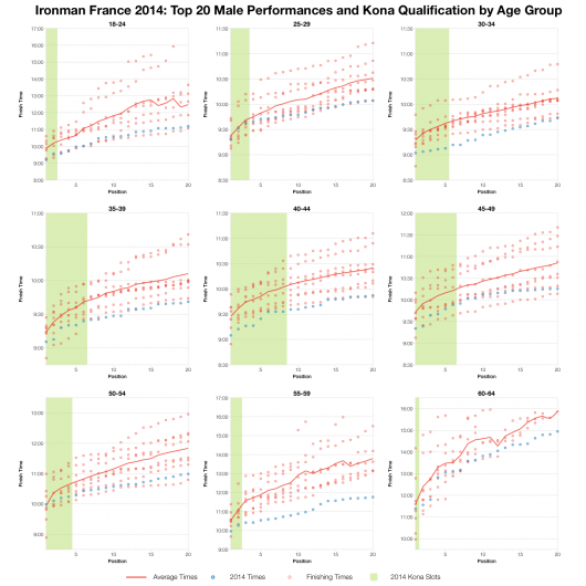 Top Twenty Male Performances and Kona Qualification by Age Group at Ironman France 2014