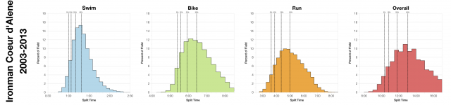 Distribution of Finisher Splits at Ironman Coeur d'Alene 2003-2013