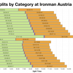 Median Splits by Age Division at Ironman Austria 2005-2013