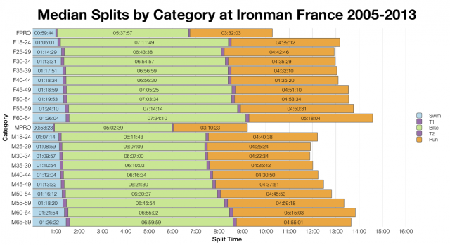 Median Splits by Age Group at Ironman France 2005-2013
