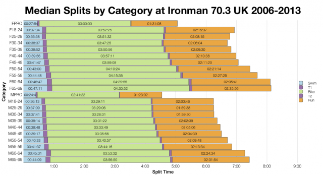 Median Splits by Age Group at Ironman 70.3 UK 2006-2013