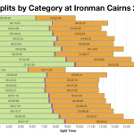 Median Splits by Age Group at Ironman Cairns 2012-2013