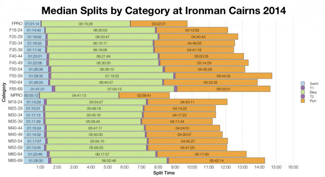 Median Splits by Age Division at Ironman Cairns 2014