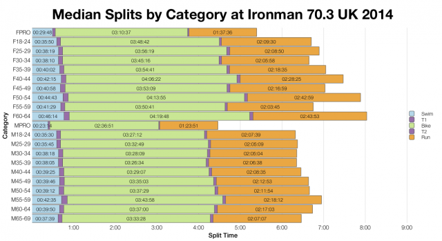 Median Splits by Age Group at Ironman 70.3 UK 2014