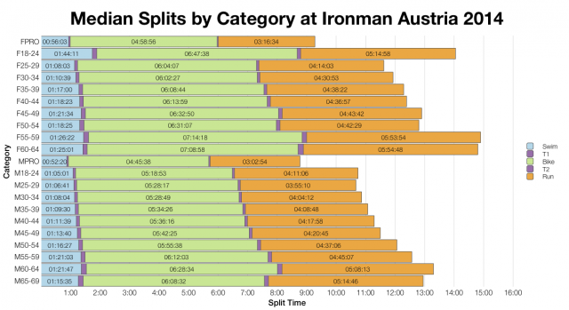 Median Splits by Age Group at Ironman Austria 2014