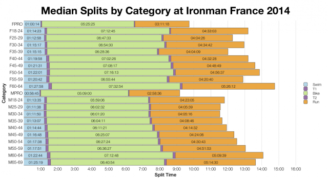Median Splits by Age Group at Ironman France 2014