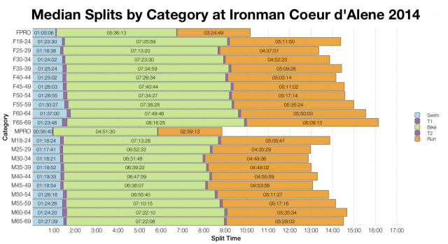 Median Splits by Age Group at Ironman Coeur d'Alene 2014