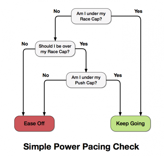 Simple Power Pacing Flowchart
